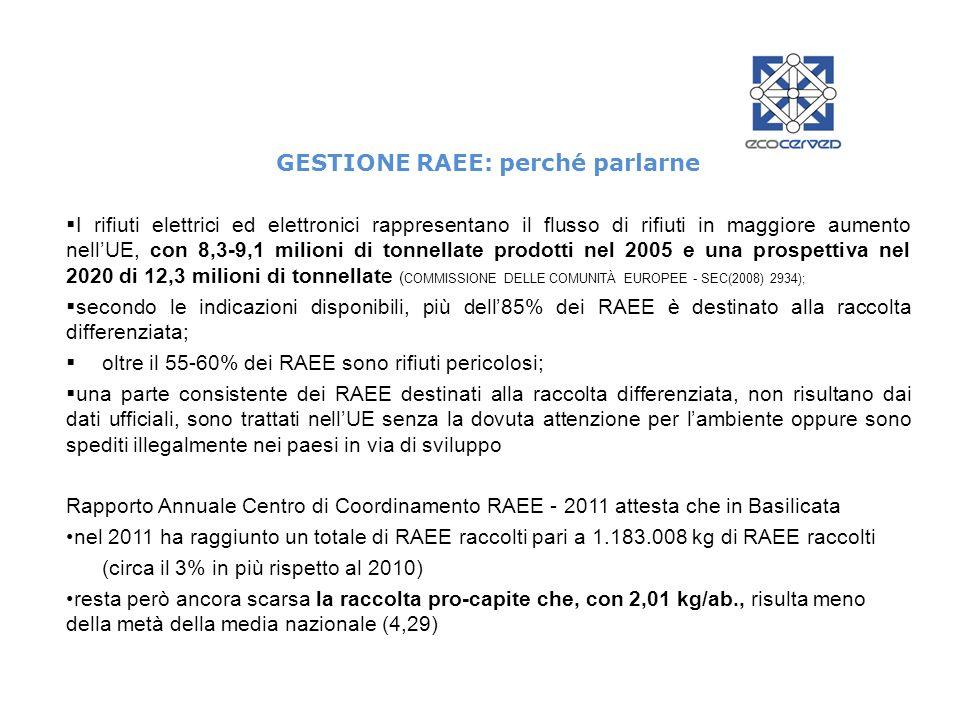 GESTIONE RAEE: perché parlarne I rifiuti elettrici ed elettronici rappresentano il flusso di rifiuti in maggiore aumento nellUE, con 8,3-9,1 milioni di tonnellate prodotti nel 2005 e una prospettiva nel 2020 di 12,3 milioni di tonnellate ( COMMISSIONE DELLE COMUNITÀ EUROPEE - SEC(2008) 2934); secondo le indicazioni disponibili, più dell85% dei RAEE è destinato alla raccolta differenziata; oltre il 55-60% dei RAEE sono rifiuti pericolosi; una parte consistente dei RAEE destinati alla raccolta differenziata, non risultano dai dati ufficiali, sono trattati nellUE senza la dovuta attenzione per lambiente oppure sono spediti illegalmente nei paesi in via di sviluppo Rapporto Annuale Centro di Coordinamento RAEE - 2011 attesta che in Basilicata nel 2011 ha raggiunto un totale di RAEE raccolti pari a 1.183.008 kg di RAEE raccolti (circa il 3% in più rispetto al 2010) resta però ancora scarsa la raccolta pro-capite che, con 2,01 kg/ab., risulta meno della metà della media nazionale (4,29)
