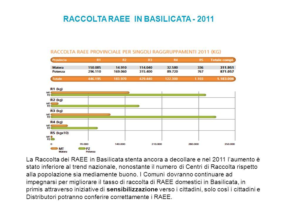 RACCOLTA RAEE IN BASILICATA - 2011 La Raccolta dei RAEE in Basilicata stenta ancora a decollare e nel 2011 laumento è stato inferiore al trend nazionale, nonostante il numero di Centri di Raccolta rispetto alla popolazione sia mediamente buono.