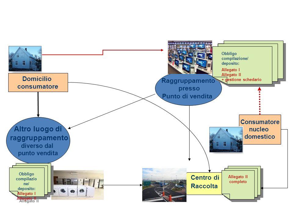 Raggruppamento presso Punto di vendita Domicilio consumatore Altro luogo di raggruppamento diverso dal punto vendita Centro di Raccolta D.M.