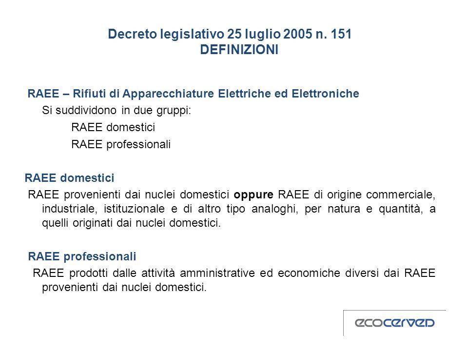 Lo stato dellarte della gestione dei RAEE e dei Centri di raccolta comunali in Basilicata