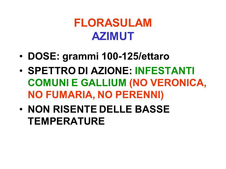 FLORASULAM AZIMUT DOSE: grammi 100-125/ettaro SPETTRO DI AZIONE: INFESTANTI COMUNI E GALLIUM (NO VERONICA, NO FUMARIA, NO PERENNI) NON RISENTE DELLE B