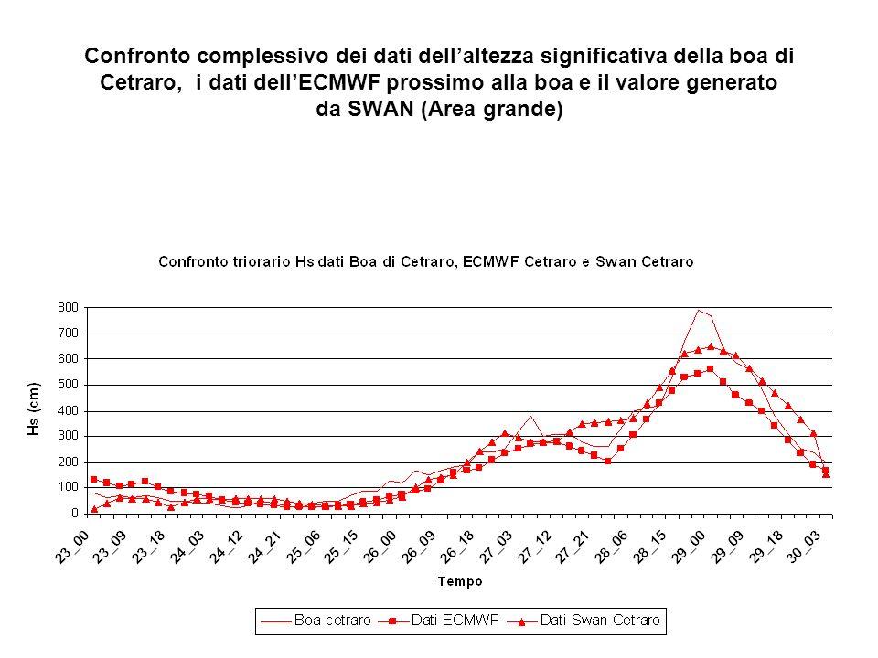 Confronto complessivo dei dati dellaltezza significativa della boa di Cetraro, i dati dellECMWF prossimo alla boa e il valore generato da SWAN (Area grande)