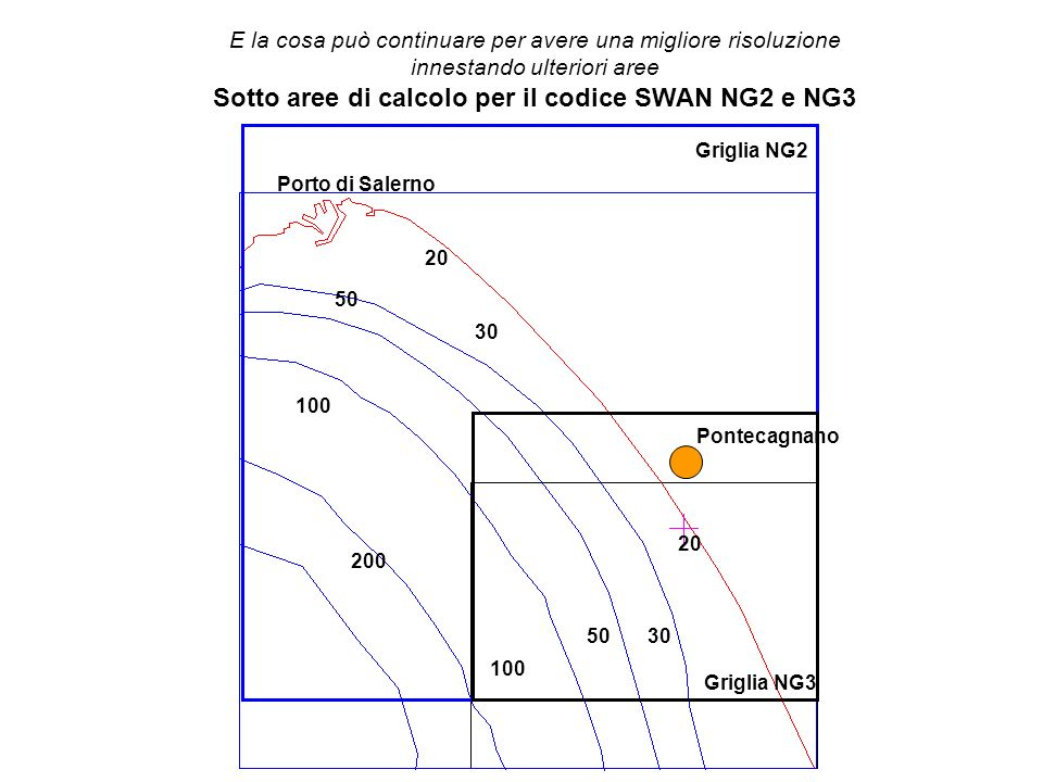 Porto di Salerno Pontecagnano Griglia NG2 Griglia NG3 20 30 50 100 200 E la cosa può continuare per avere una migliore risoluzione innestando ulteriori aree Sotto aree di calcolo per il codice SWAN NG2 e NG3