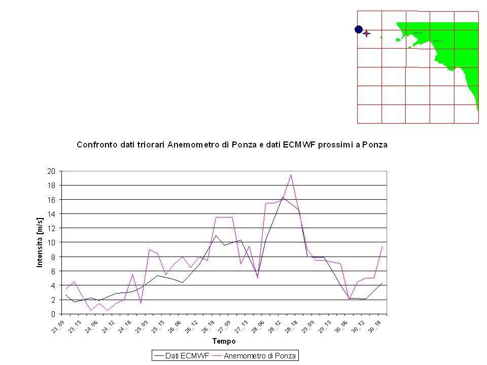 Confronto complessivo dei dati dellaltezza significativa della boa di Ponza, i dati dellECMWF prossimo alla boa e il valore generato da SWAN (Area grande)