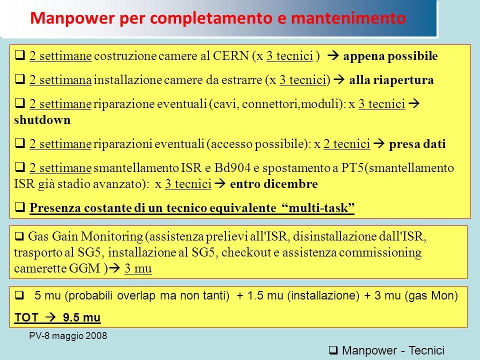 PV-8 maggio 2008 2 settimane costruzione camere al CERN (x 3 tecnici ) appena possibile 2 settimana installazione camere da estrarre (x 3 tecnici) alla riapertura 2 settimane riparazione eventuali (cavi, connettori,moduli): x 3 tecnici shutdown 2 settimane riparazioni eventuali (accesso possibile): x 2 tecnici presa dati 2 settimane smantellamento ISR e Bd904 e spostamento a PT5(smantellamento ISR già stadio avanzato): x 3 tecnici entro dicembre Presenza costante di un tecnico equivalente multi-task Manpower - Tecnici Manpower per completamento e mantenimento Gas Gain Monitoring (assistenza prelievi all ISR, disinstallazione dall ISR, trasporto al SG5, installazione al SG5, checkout e assistenza commissioning camerette GGM ) 3 mu 5 mu (probabili overlap ma non tanti) + 1.5 mu (installazione) + 3 mu (gas Mon) TOT 9.5 mu