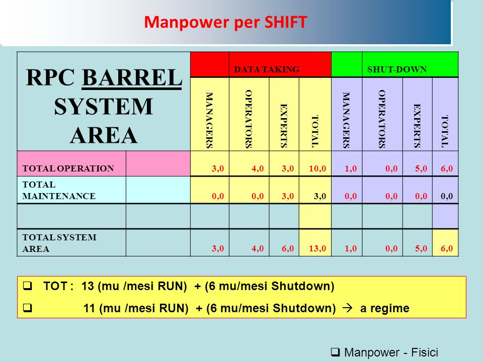 Manpower per SHIFT Manpower - Fisici RPC BARREL SYSTEM AREA DATA TAKING SHUT-DOWN MANAGERS OPERATORS EXPERTS TOTAL MANAGERS OPERATORS EXPERTS TOTAL TOTAL OPERATION 3,04,03,010,01,00,05,06,0 TOTAL MAINTENANCE 0,0 3,0 0,0 TOTAL SYSTEM AREA 3,04,06,013,01,00,05,06,0 TOT : 13 (mu /mesi RUN) + (6 mu/mesi Shutdown) 11 (mu /mesi RUN) + (6 mu/mesi Shutdown) a regime