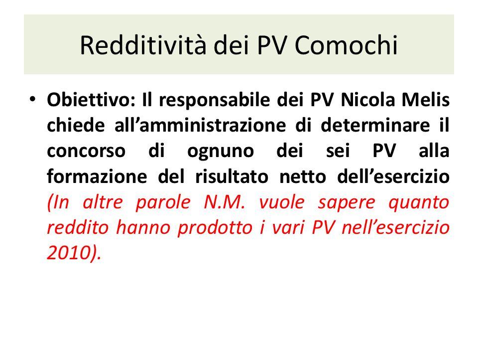 Redditività dei PV Comochi Obiettivo: Il responsabile dei PV Nicola Melis chiede allamministrazione di determinare il concorso di ognuno dei sei PV alla formazione del risultato netto dellesercizio (In altre parole N.M.