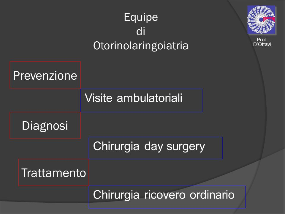Prevenzione Neoplasie testa e collo Tiroide e paratiroidi Ghiandole salivari Diagnosi Trattamento Orecchio medio Naso e seni paranasali Russamento e apnea Prof.