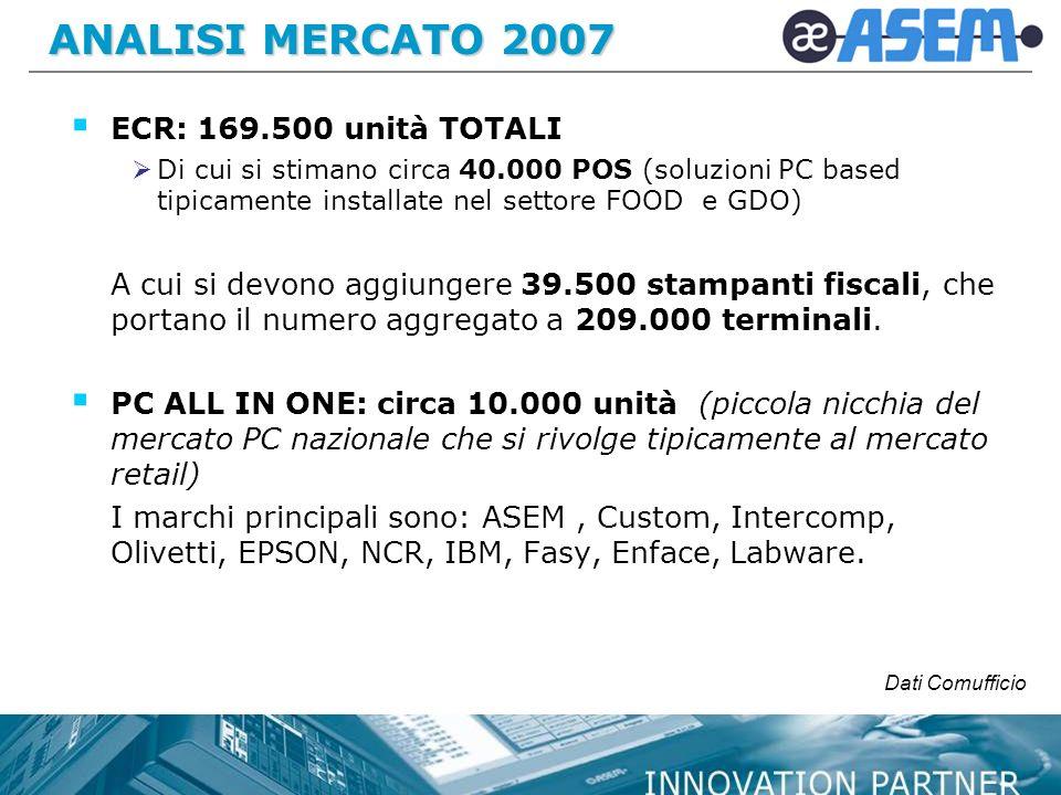 ANALISI MERCATO 2007 ECR: 169.500 unità TOTALI Di cui si stimano circa 40.000 POS (soluzioni PC based tipicamente installate nel settore FOOD e GDO) A cui si devono aggiungere 39.500 stampanti fiscali, che portano il numero aggregato a 209.000 terminali.