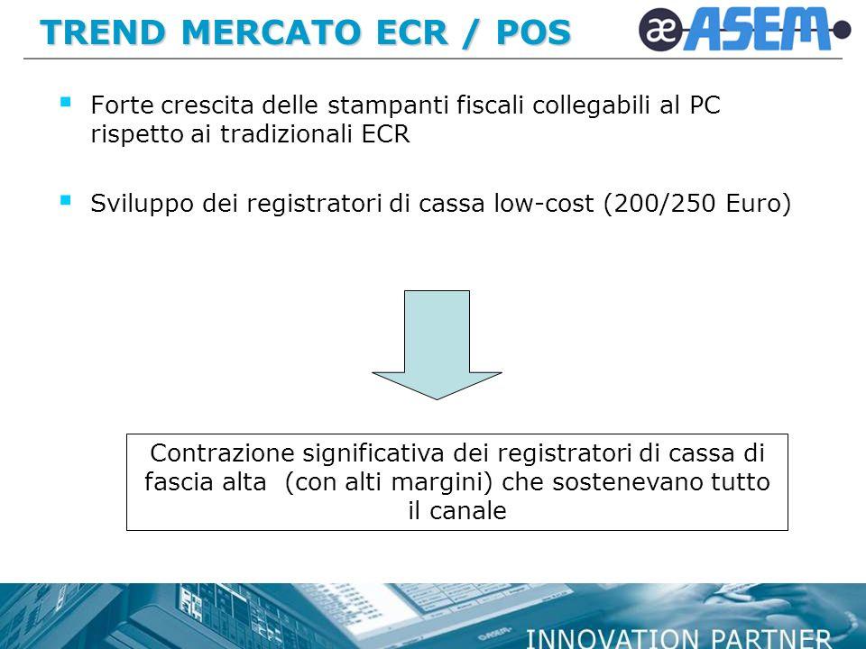TREND MERCATO ECR / POS Forte crescita delle stampanti fiscali collegabili al PC rispetto ai tradizionali ECR Sviluppo dei registratori di cassa low-cost (200/250 Euro) Contrazione significativa dei registratori di cassa di fascia alta (con alti margini) che sostenevano tutto il canale