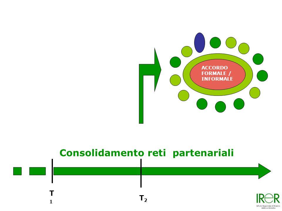 T1T1 T2T2 Consolidamento reti partenariali ACCORDO FORMALE / INFORMALE