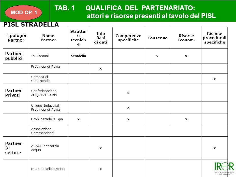 MOD OP.1 Tipologia Partner Nome Partner Struttur e tecnich e Info Basi di dati Competenze specifiche Consenso Risorse Econom.
