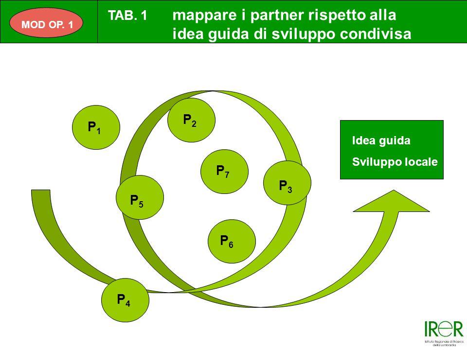 P1P1 P2P2 P3P3 P4P4 P5P5 P6P6 Idea guida Sviluppo locale P7P7 MOD OP.