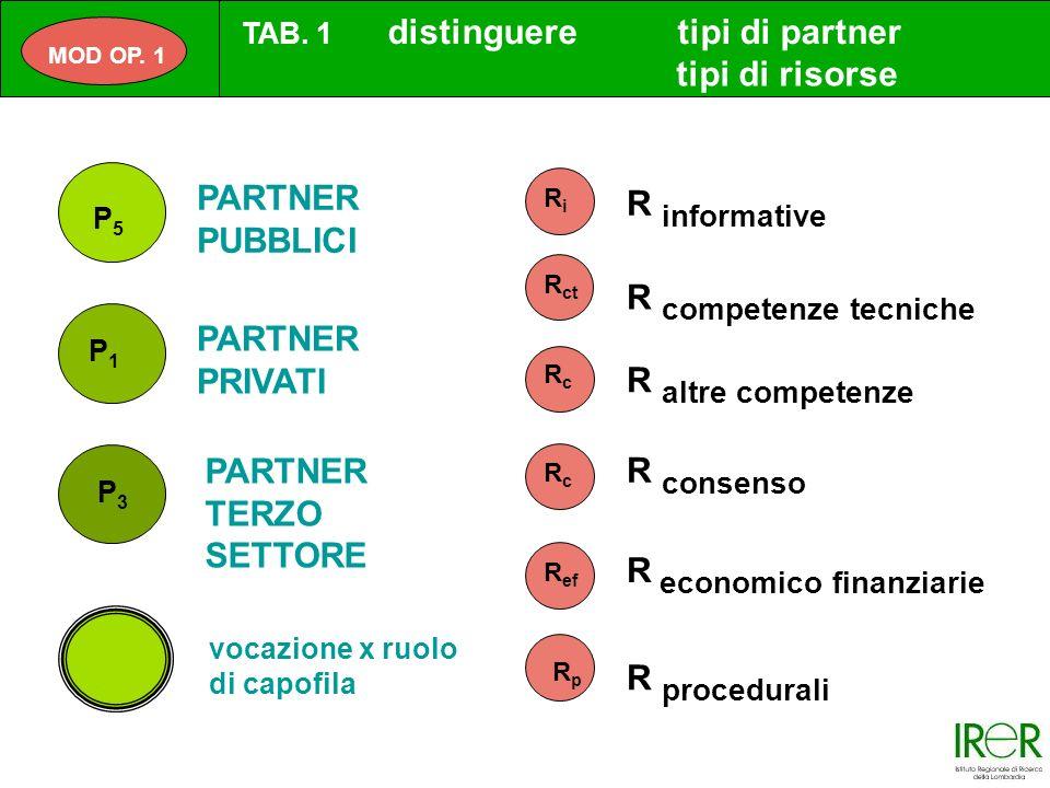 R altre competenze R economico finanziarie R competenze tecniche R consenso R informative R procedurali P5P5 P1P1 P3P3 RiRi R ct RpRp R ef RcRc RcRc PARTNER PUBBLICI PARTNER PRIVATI PARTNER TERZO SETTORE vocazione x ruolo di capofila MOD OP.