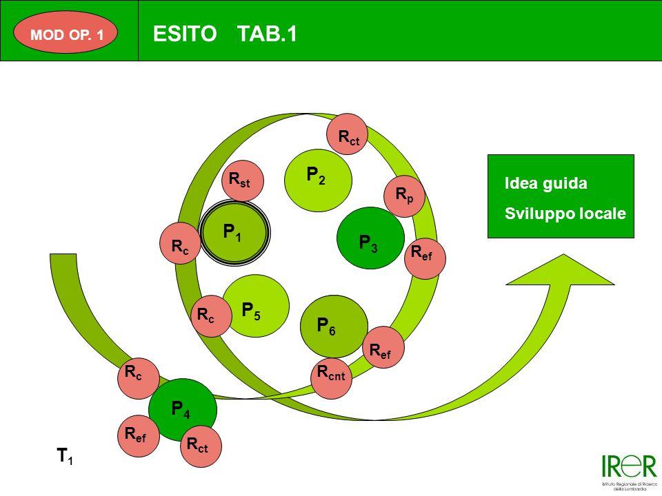 P1P1 P2P2 P3P3 P4P4 P5P5 P6P6 T1T1 Idea guida Sviluppo locale R ef RpRp R ct R st RcRc R cnt R ef RcRc R ct R ef P2P2 RcRc MOD OP.