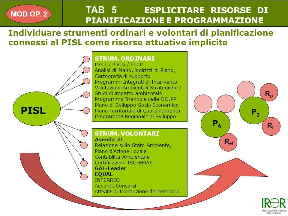 Individuare strumenti ordinari e volontari di pianificazione connessi al PISL come risorse attuative implicite PISL STRUM.