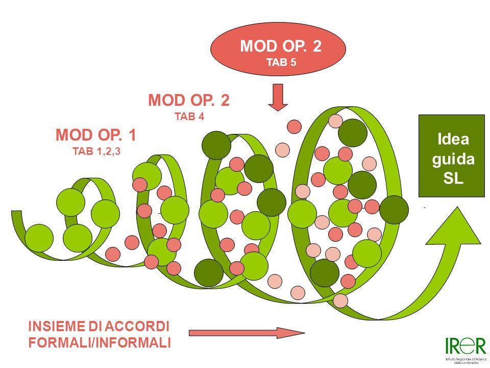 Idea guida SL MOD OP.1 TAB 1,2,3 MOD OP. 2 TAB 4 MOD OP.
