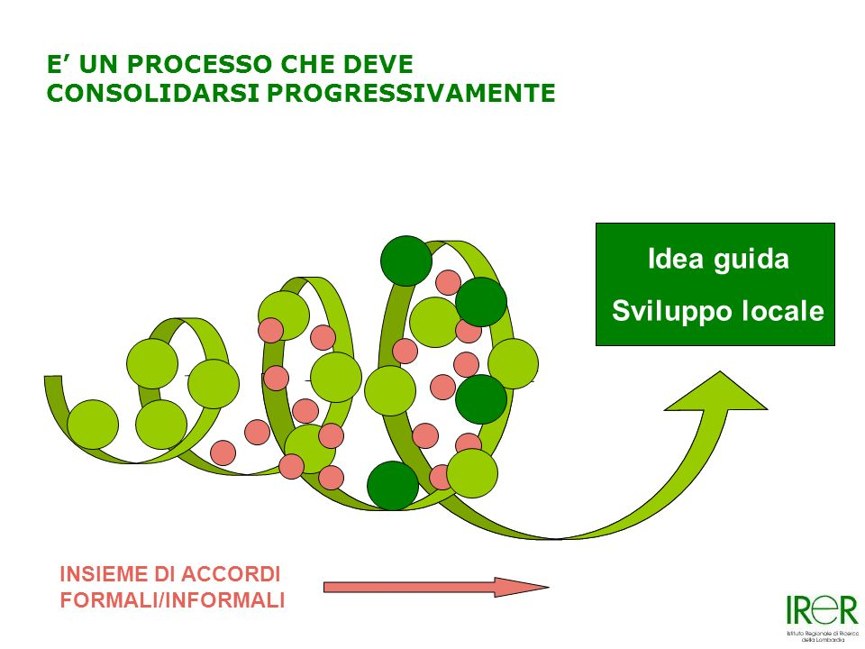 Idea guida Sviluppo locale E UN PROCESSO CHE DEVE CONSOLIDARSI PROGRESSIVAMENTE INSIEME DI ACCORDI FORMALI/INFORMALI