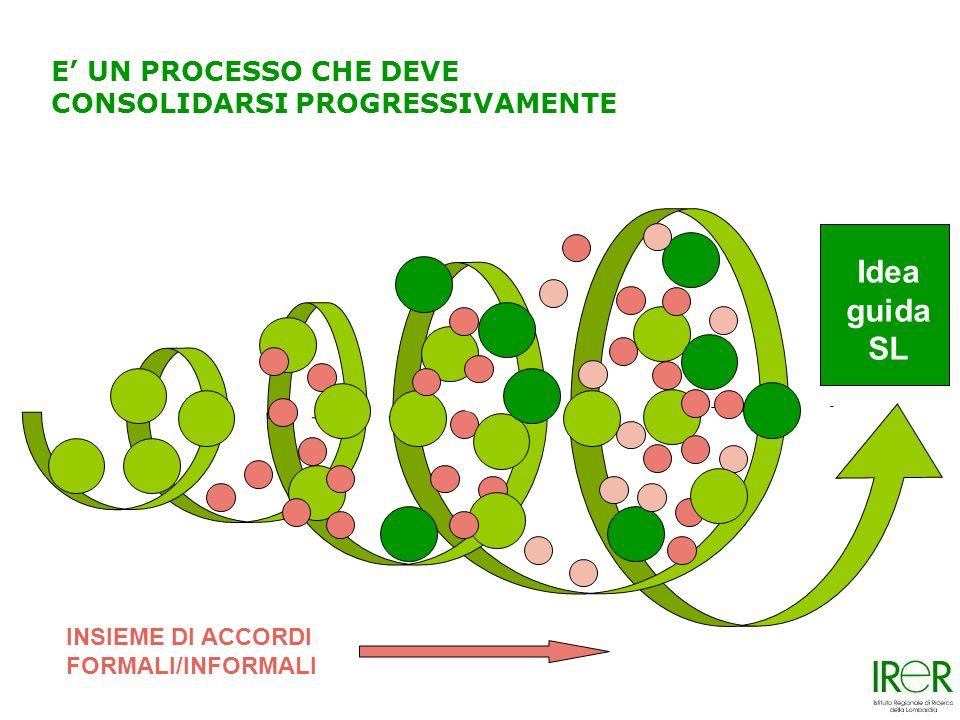 Idea guida SL E UN PROCESSO CHE DEVE CONSOLIDARSI PROGRESSIVAMENTE INSIEME DI ACCORDI FORMALI/INFORMALI
