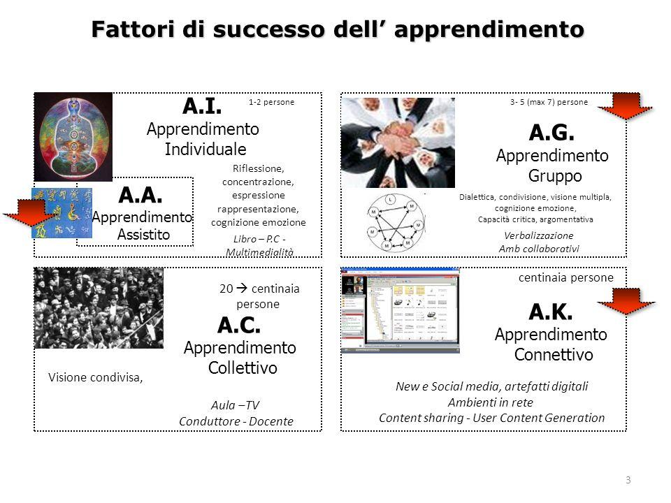 I contesti di apprendimento A.I. Apprendimento Individuale A.C. Apprendimento Collettivo A.K. Apprendimento Connettivo A.G. Apprendimento Gruppo 2