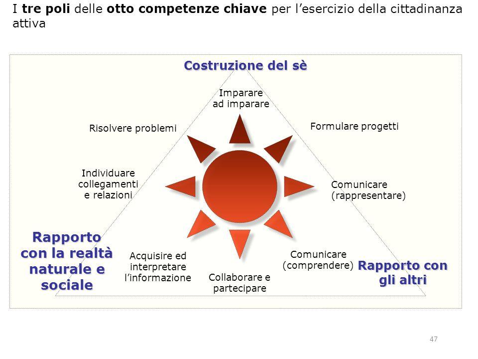 46 Anche la distribuzione delle otto competenze chiave per lesercizio della cittadinanza attiva può essere agevolmente inserita in questa rappresentaz