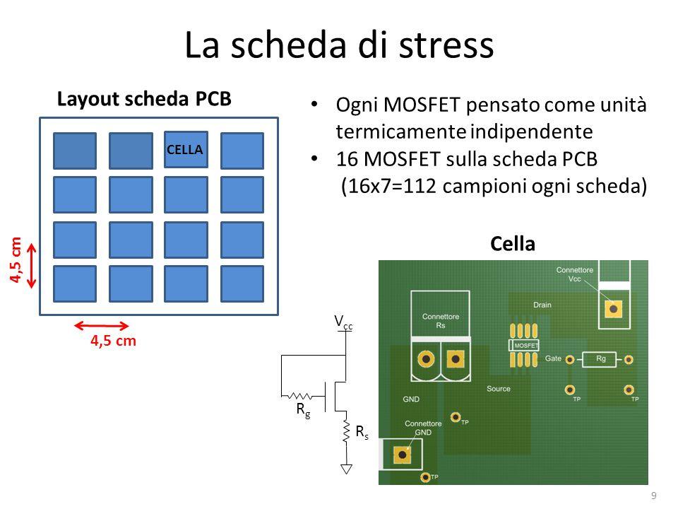 La scheda di stress Layout scheda PCB 4,5 cm V cc RsRs RgRg Ogni MOSFET pensato come unità termicamente indipendente 16 MOSFET sulla scheda PCB (16x7=112 campioni ogni scheda) CELLA Cella 9