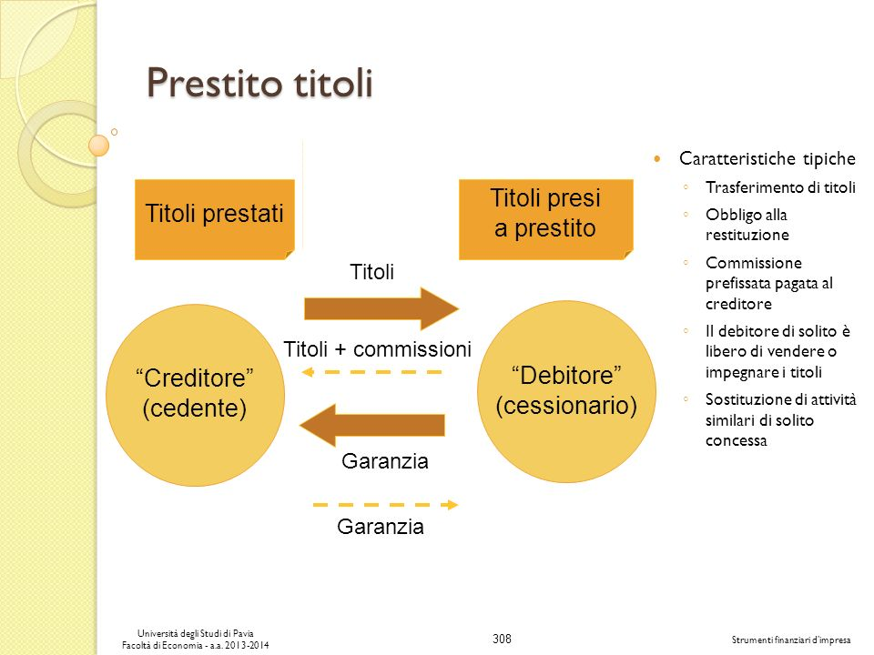 308 Università degli Studi di Pavia Facoltà di Economia - a.a. 2013-2014 Strumenti finanziari dimpresa Prestito titoli Caratteristiche tipiche Trasfer
