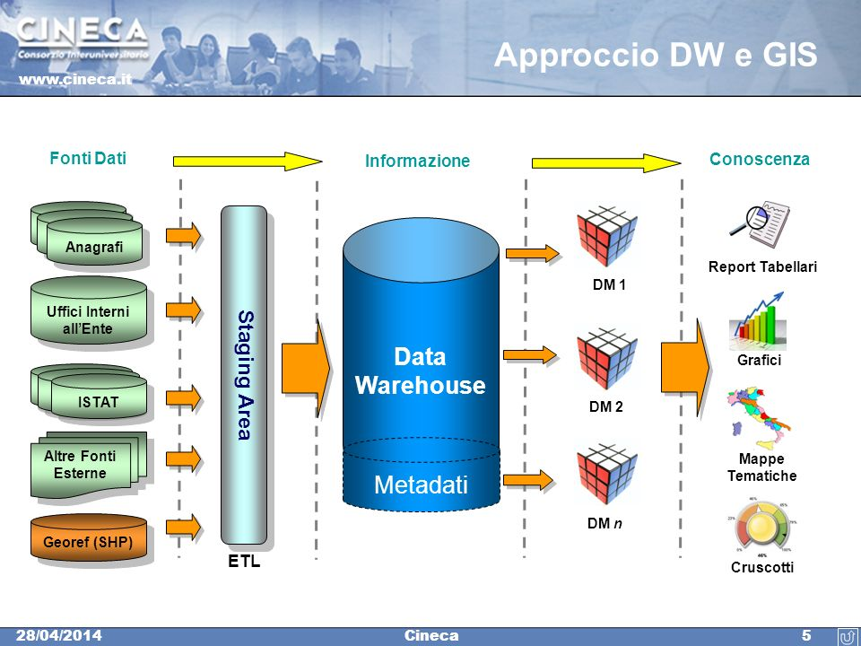 www.cineca.it 528/04/2014Cineca Approccio DW e GIS Staging Area Data Warehouse Metadati Mappe Tematiche ETL Fonti Dati Informazione DM 1 Altre Fonti E