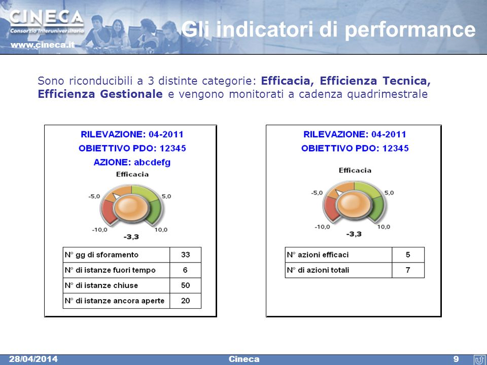 www.cineca.it 928/04/2014Cineca Gli indicatori di performance Sono riconducibili a 3 distinte categorie: Efficacia, Efficienza Tecnica, Efficienza Ges
