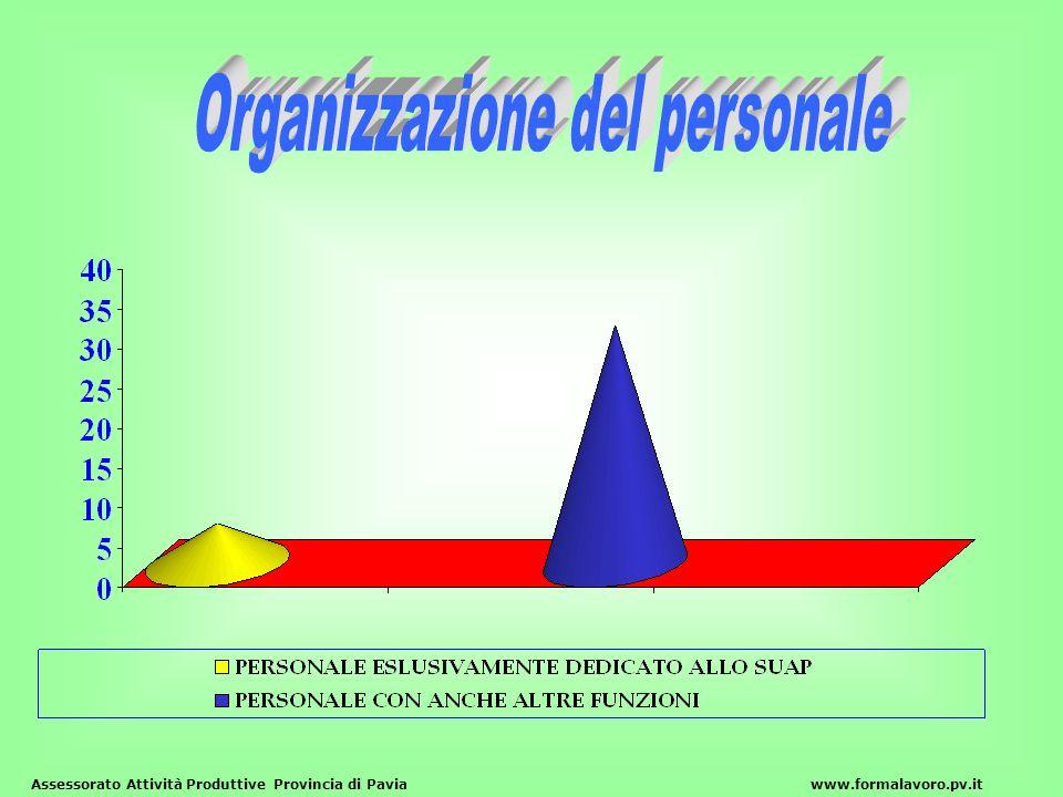 Assessorato Attività Produttive Provincia di Paviawww.formalavoro.pv.it