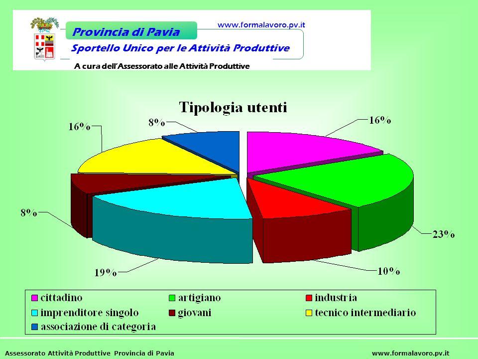 Assessorato Attività Produttive Provincia di Paviawww.formalavoro.pv.it Sportello Unico per le Attività Produttive Provincia di Pavia www.formalavoro.