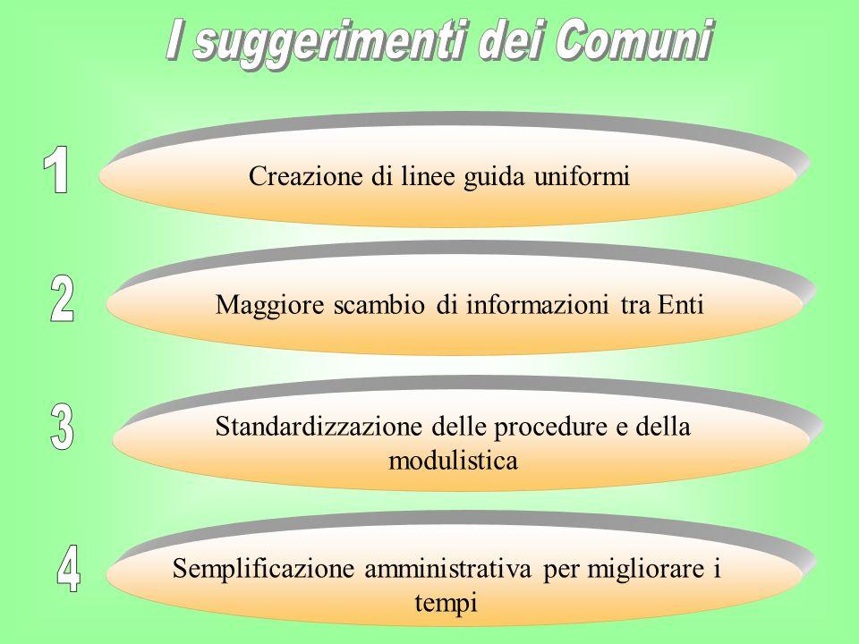 Creazione di linee guida uniformi Maggiore scambio di informazioni tra Enti Standardizzazione delle procedure e della modulistica Semplificazione ammi