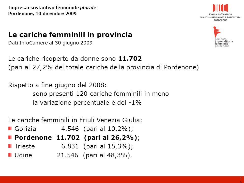 Impresa: sostantivo femminile plurale Pordenone, 10 dicembre 2009 10 Le cariche ricoperte da donne sono 11.702 (pari al 27,2% del totale cariche della provincia di Pordenone) Rispetto a fine giugno del 2008: sono presenti 120 cariche femminili in meno la variazione percentuale è del -1% Le cariche femminili in Friuli Venezia Giulia: Gorizia 4.546 (pari al 10,2%); Pordenone 11.702 (pari al 26,2%); Trieste 6.831 (pari al 15,3%); Udine21.546 (pari al 48,3%).