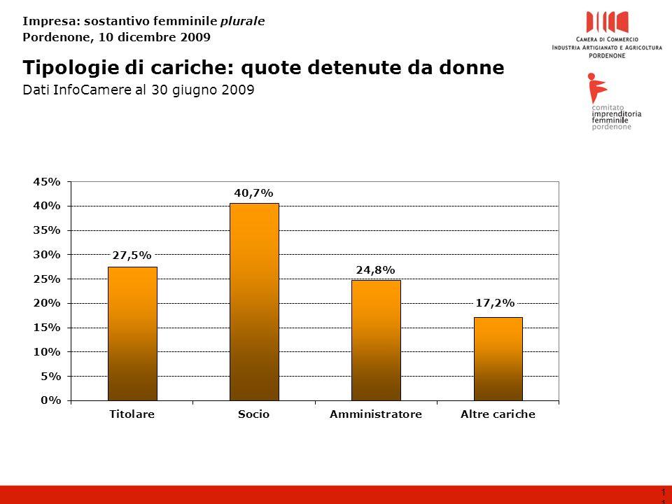 Impresa: sostantivo femminile plurale Pordenone, 10 dicembre 2009 11 Tipologie di cariche: quote detenute da donne Dati InfoCamere al 30 giugno 2009