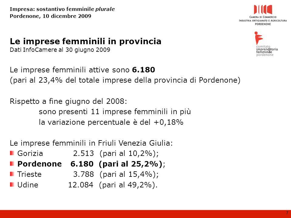Impresa: sostantivo femminile plurale Pordenone, 10 dicembre 2009 7 Le imprese femminili attive sono 6.180 (pari al 23,4% del totale imprese della provincia di Pordenone) Rispetto a fine giugno del 2008: sono presenti 11 imprese femminili in più la variazione percentuale è del +0,18% Le imprese femminili in Friuli Venezia Giulia: Gorizia 2.513 (pari al 10,2%); Pordenone 6.180 (pari al 25,2%); Trieste 3.788 (pari al 15,4%); Udine12.084 (pari al 49,2%).