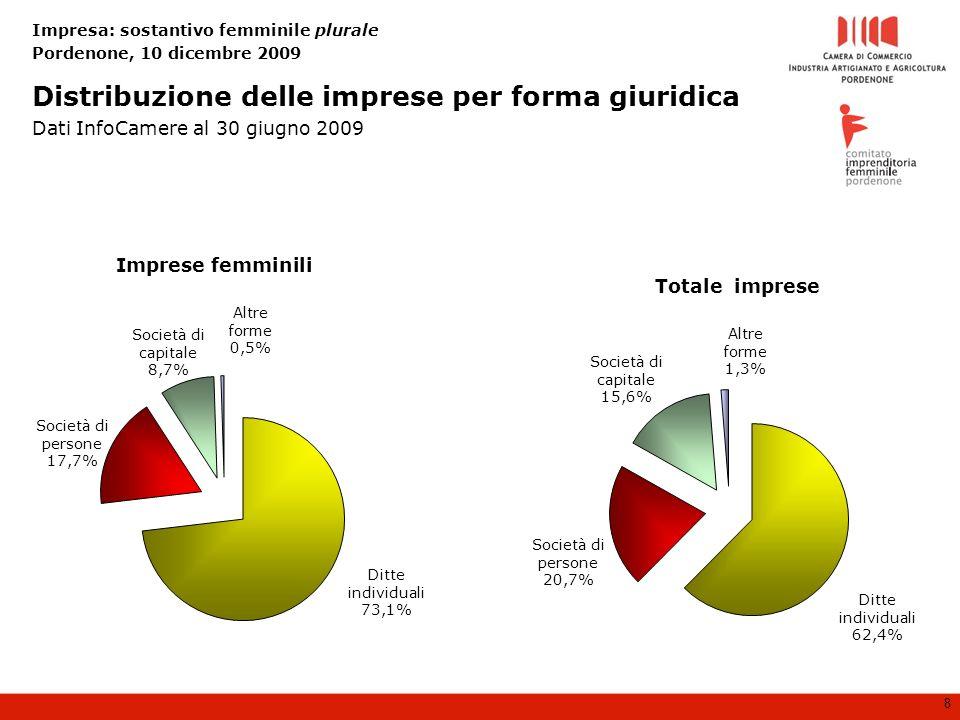 Impresa: sostantivo femminile plurale Pordenone, 10 dicembre 2009 8 Distribuzione delle imprese per forma giuridica Dati InfoCamere al 30 giugno 2009