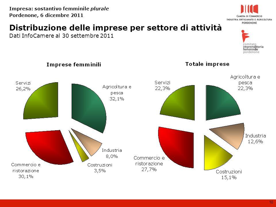 Impresa: sostantivo femminile plurale Pordenone, 6 dicembre 2011 10 Distribuzione delle imprese per settore di attività Dati InfoCamere al 30 settembre 2011