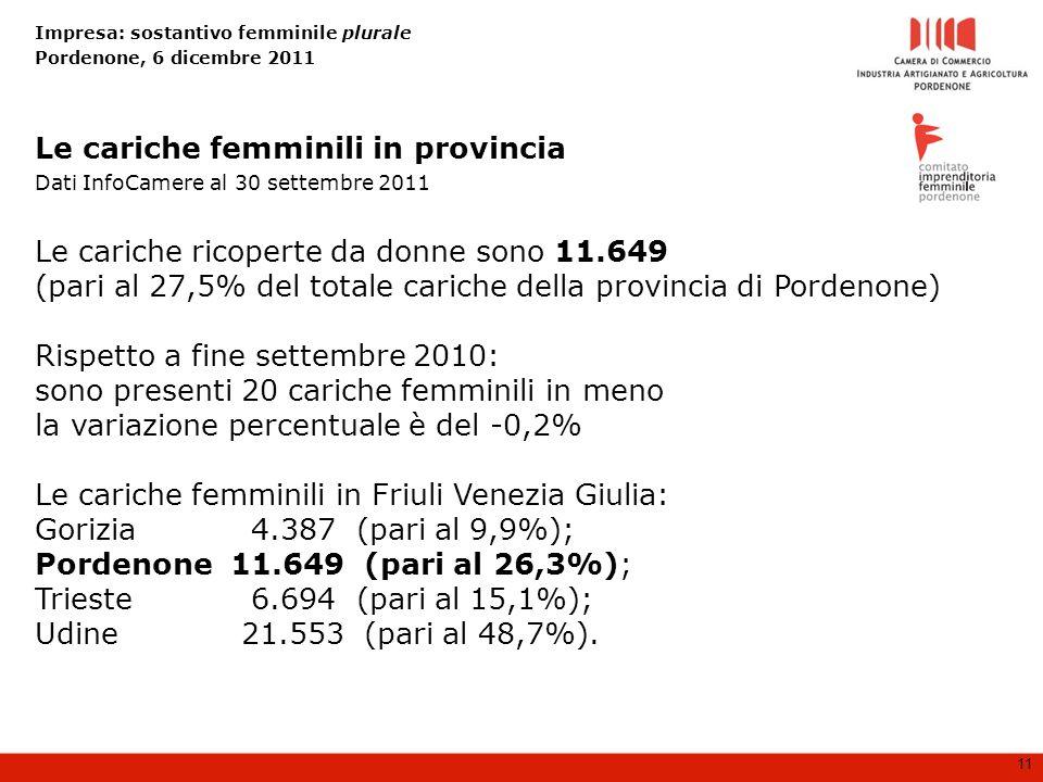 Impresa: sostantivo femminile plurale Pordenone, 6 dicembre 2011 11 Le cariche ricoperte da donne sono 11.649 (pari al 27,5% del totale cariche della provincia di Pordenone) Rispetto a fine settembre 2010: sono presenti 20 cariche femminili in meno la variazione percentuale è del -0,2% Le cariche femminili in Friuli Venezia Giulia: Gorizia 4.387 (pari al 9,9%); Pordenone 11.649 (pari al 26,3%); Trieste 6.694 (pari al 15,1%); Udine 21.553 (pari al 48,7%).