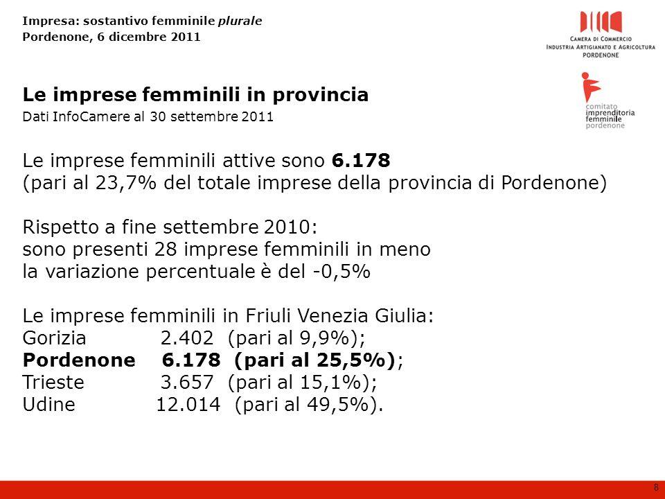 Impresa: sostantivo femminile plurale Pordenone, 6 dicembre 2011 8 Le imprese femminili attive sono 6.178 (pari al 23,7% del totale imprese della provincia di Pordenone) Rispetto a fine settembre 2010: sono presenti 28 imprese femminili in meno la variazione percentuale è del -0,5% Le imprese femminili in Friuli Venezia Giulia: Gorizia 2.402 (pari al 9,9%); Pordenone 6.178 (pari al 25,5%); Trieste 3.657 (pari al 15,1%); Udine12.014 (pari al 49,5%).