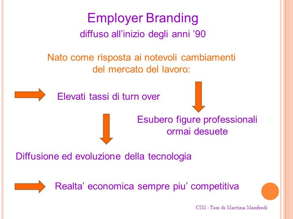 Employer Branding diffuso allinizio degli anni 90 Diffusione ed evoluzione della tecnologia Esubero figure professionali ormai desuete Realta economic