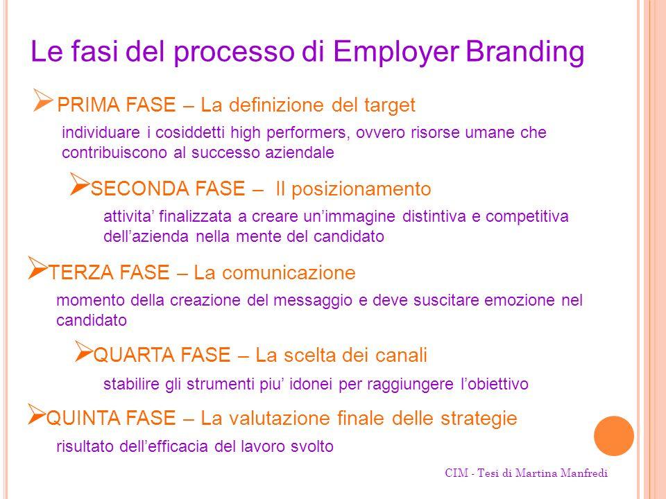 PRIMA FASE – La definizione del target Le fasi del processo di Employer Branding SECONDA FASE – Il posizionamento attivita finalizzata a creare unimma