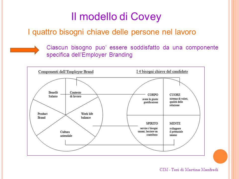 Il modello di Covey I quattro bisogni chiave delle persone nel lavoro Ciascun bisogno puo essere soddisfatto da una componente specifica dellEmployer