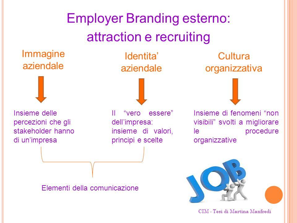 Employer Branding esterno: attraction e recruiting Immagine aziendale Identita aziendale Cultura organizzativa Insieme delle percezioni che gli stakeh