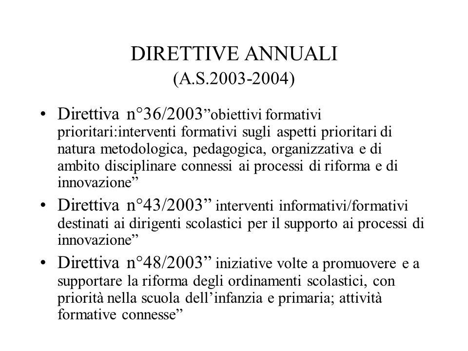 DIRETTIVE ANNUALI (A.S.2003-2004) Direttiva n°36/2003 obiettivi formativi prioritari:interventi formativi sugli aspetti prioritari di natura metodologica, pedagogica, organizzativa e di ambito disciplinare connessi ai processi di riforma e di innovazione Direttiva n°43/2003 interventi informativi/formativi destinati ai dirigenti scolastici per il supporto ai processi di innovazione Direttiva n°48/2003 iniziative volte a promuovere e a supportare la riforma degli ordinamenti scolastici, con priorità nella scuola dellinfanzia e primaria; attività formative connesse