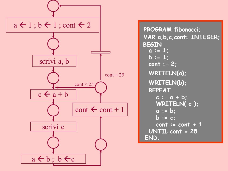 a 1 ; b 1 ; cont 2 scrivi a, b c a + b scrivi c a b ; b c cont cont + 1 cont < 25 cont = 25 PROGRAM fibonacci; VAR a,b,c,cont: INTEGER; BEGIN WRITELN(