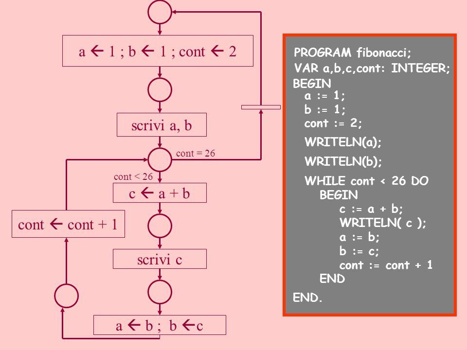 a 1 ; b 1 ; cont 2 scrivi a, b c a + b scrivi c a b ; b c cont cont + 1 cont < 26 cont = 26 PROGRAM fibonacci; VAR a,b,c,cont: INTEGER; BEGIN WRITELN(
