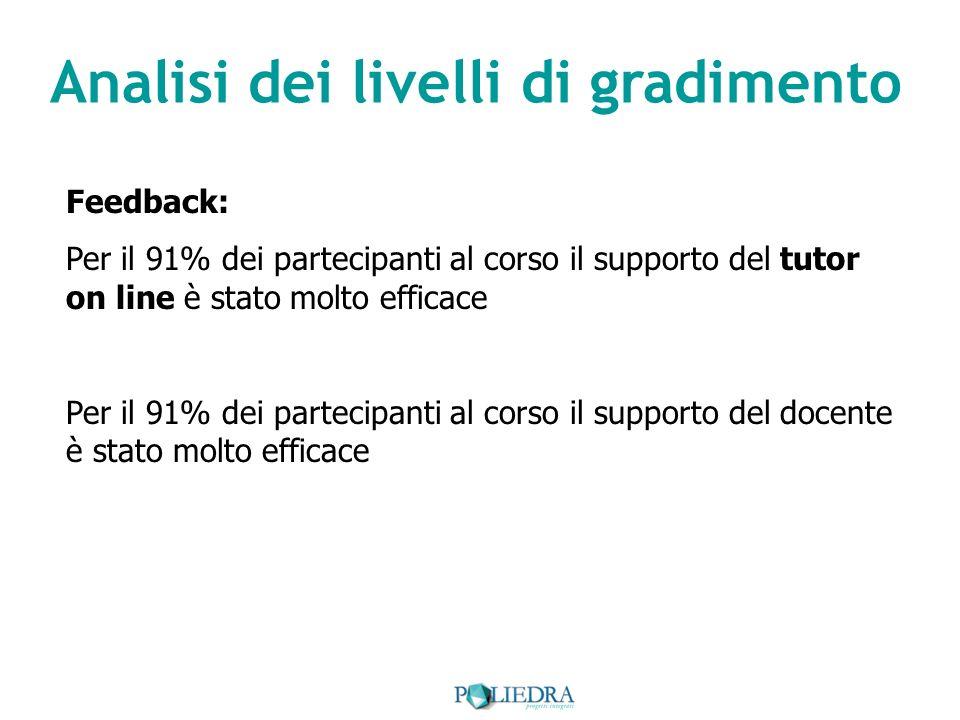 Analisi dei livelli di gradimento Feedback: Per il 91% dei partecipanti al corso il supporto del tutor on line è stato molto efficace Per il 91% dei partecipanti al corso il supporto del docente è stato molto efficace