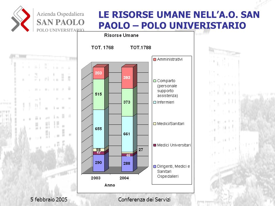 5 febbraio 2005Conferenza dei Servizi LE RISORSE UMANE NELLA.O. SAN PAOLO – POLO UNIVERISTARIO
