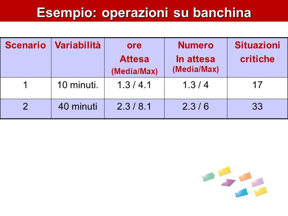 Esempio: operazioni su banchina ScenarioVariabilitàore Attesa (Media/Max) Numero In attesa (Media/Max) Situazioni critiche 110 minuti.1.3 / 4.11.3 / 4