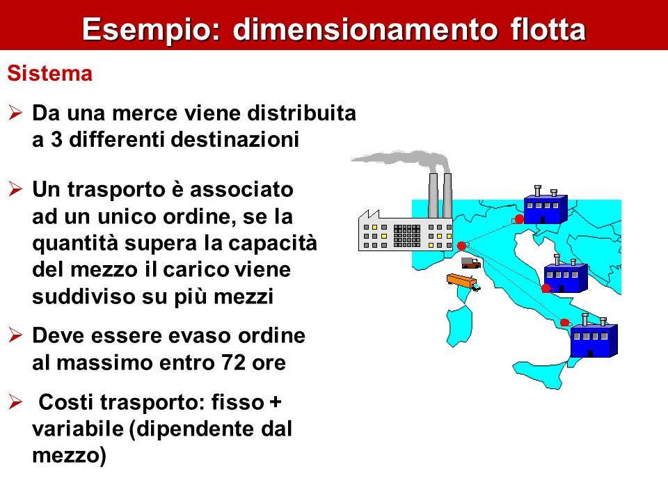 Esempio: dimensionamento flotta Sistema Da una merce viene distribuita a 3 differenti destinazioni Un trasporto è associato ad un unico ordine, se la